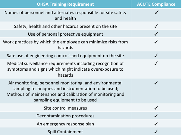 how to obtain the best hazwoper training certification - acute