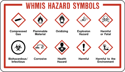 Ultimate Guide To Whmis Symbols Amp Legislation Acute