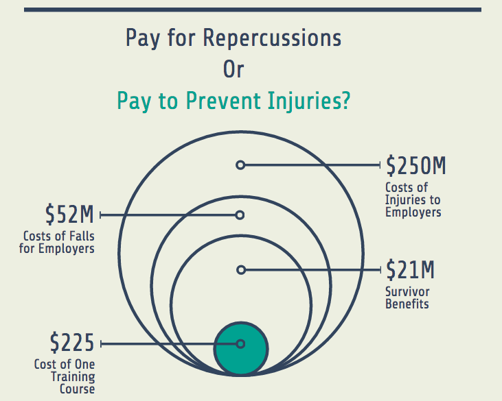 safety in the workplace statistics cost versus training diagram