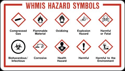 Whmis Symbols Quiz Acute